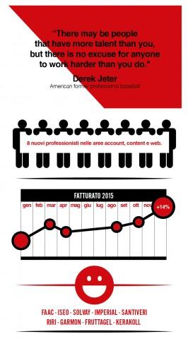 Menabò, agenzia di comunicazione a Forlì per ISKO I-SKOOL™ - infografica 2015