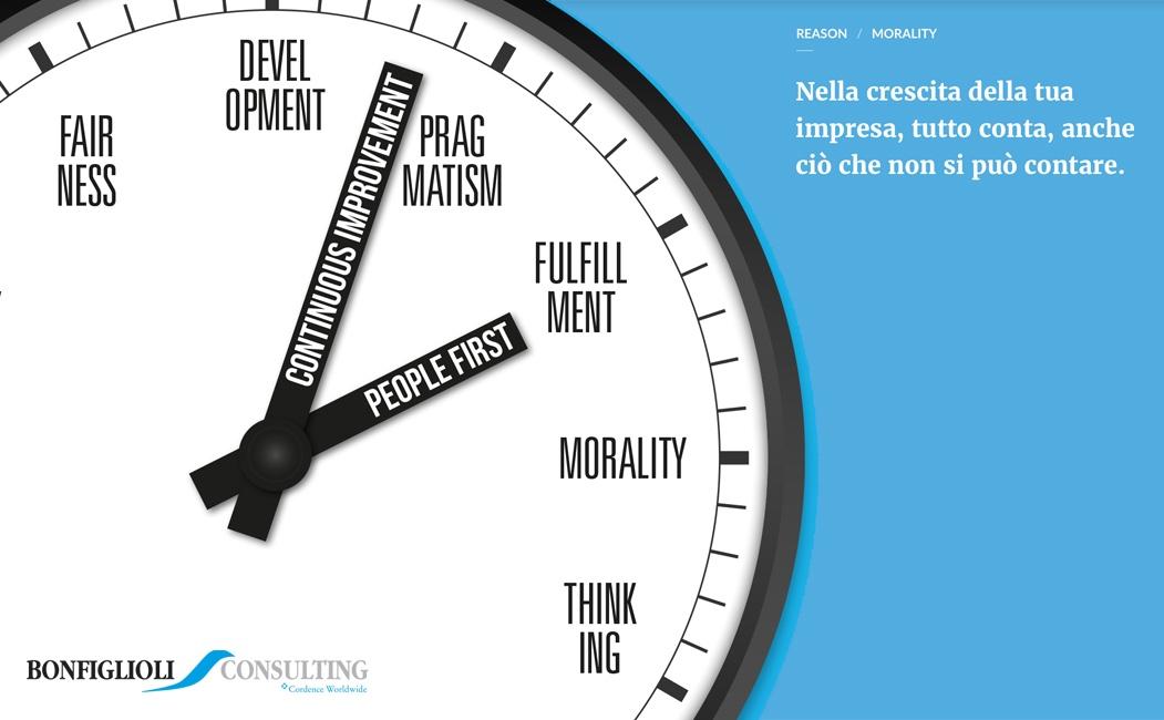 Il nuovo tempo di Bonfiglioli Consulting: nel fare impresa tutto conta, anche ciò che non si può contare
